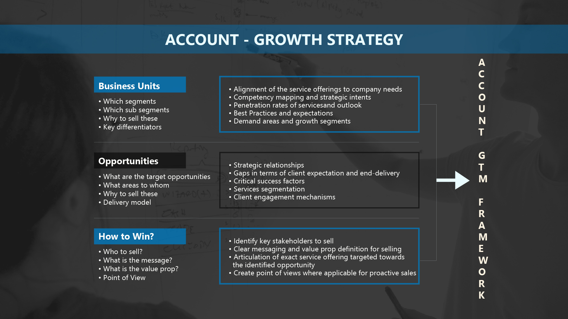 helping technology providers identify growth opportunities in existing accounts and venture into new accounts through a structured account strategy - Account Technology