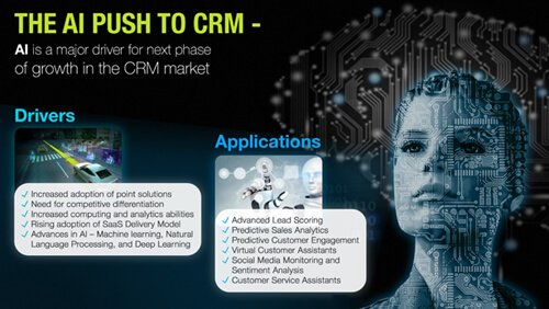 The AI push to CRM: Why AI is a major driver for next phase of growth in CRM market
