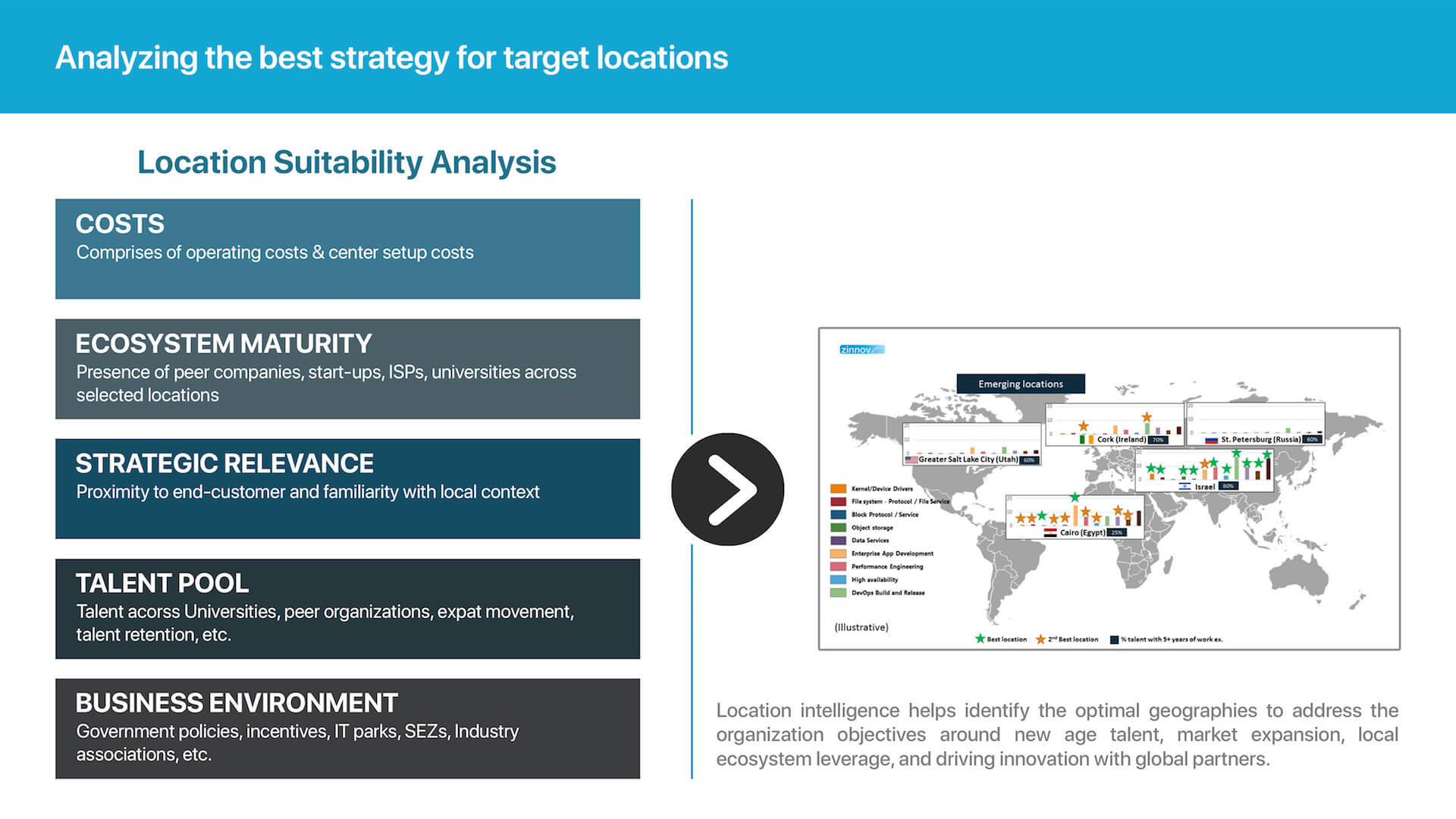 Global Location Intelligence