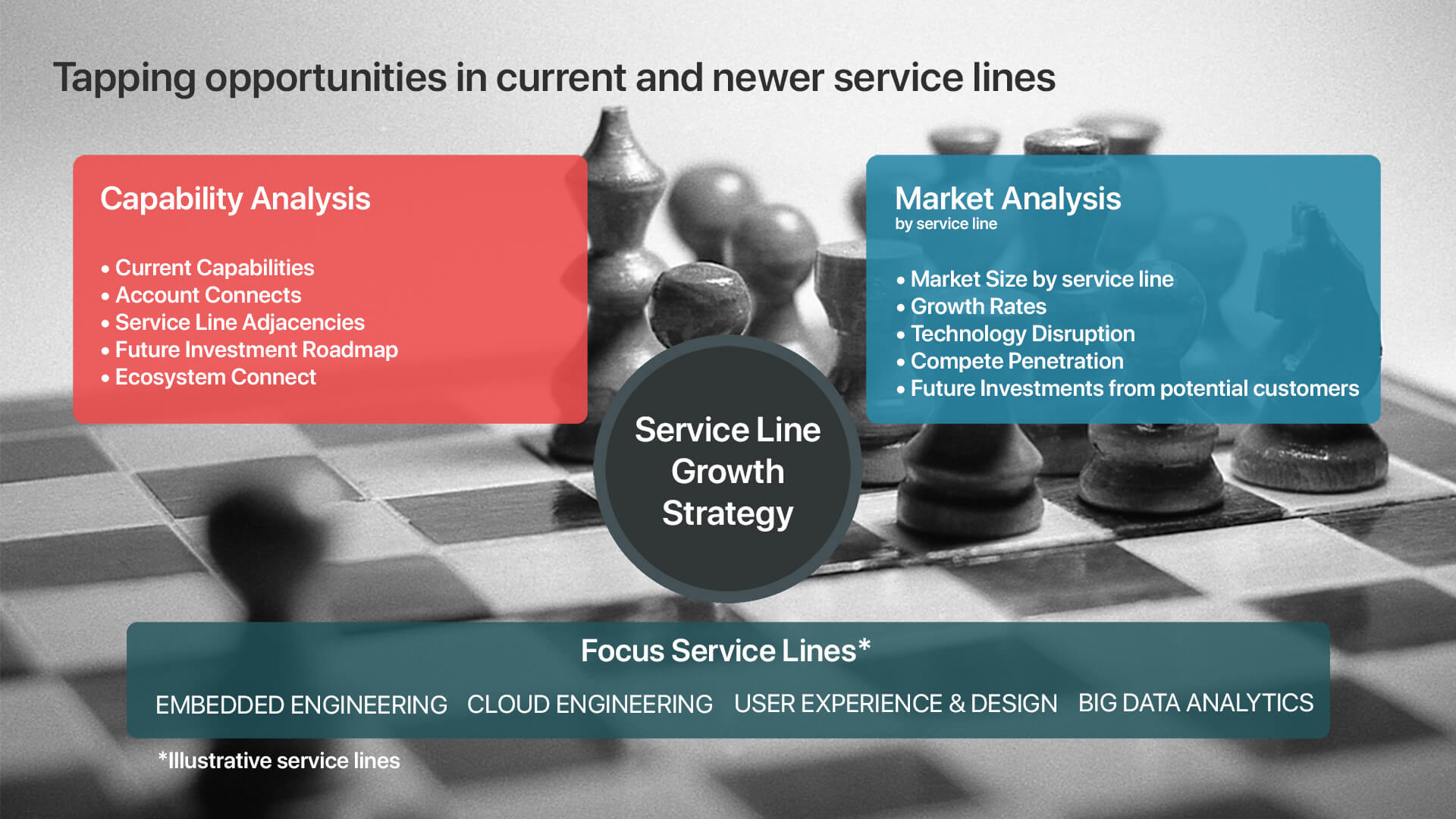 Service Line Growth Strategy