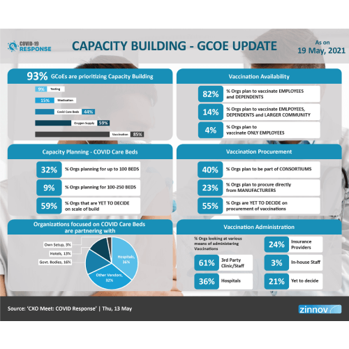 Capacity Building - GCoE Update