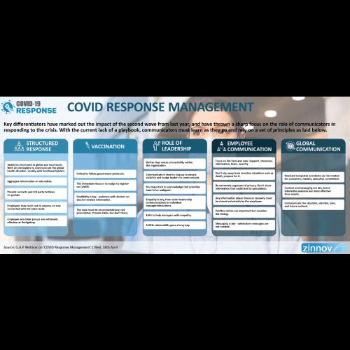 COVID Response Management