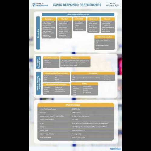 Covid Response: Partnerships