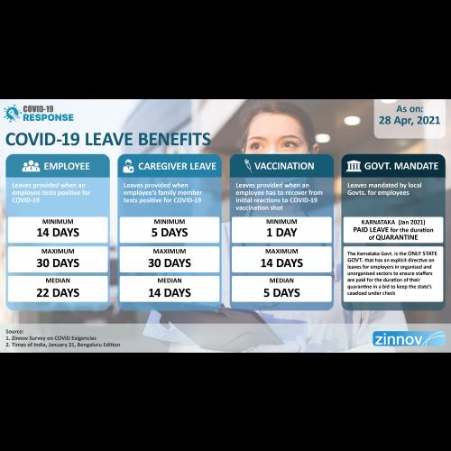 COVID-19 Leave Benefits