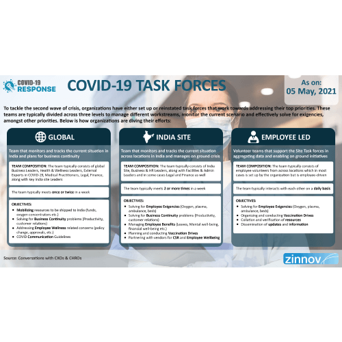 COVID-19 Task Forces