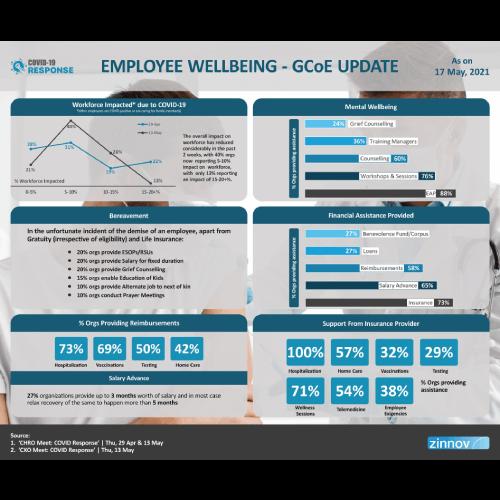 Employee Wellbeing - GCoE Update