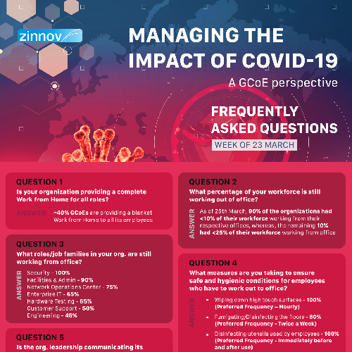 Managing the impact of COVID-19