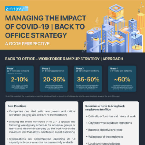 Managing the impact of COVID-19 | Back to Office Strategy
