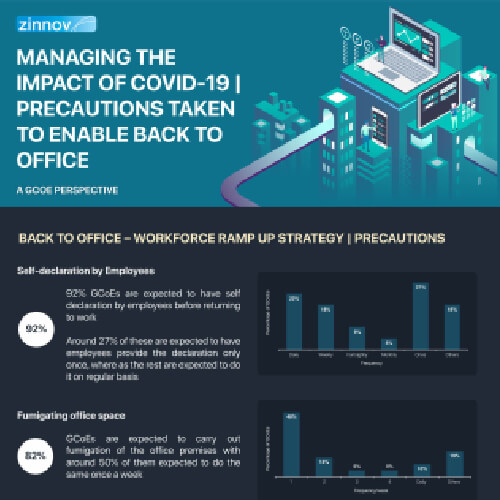 Managing the impact of COVID-19 | Precautions taken to enable Back to Office