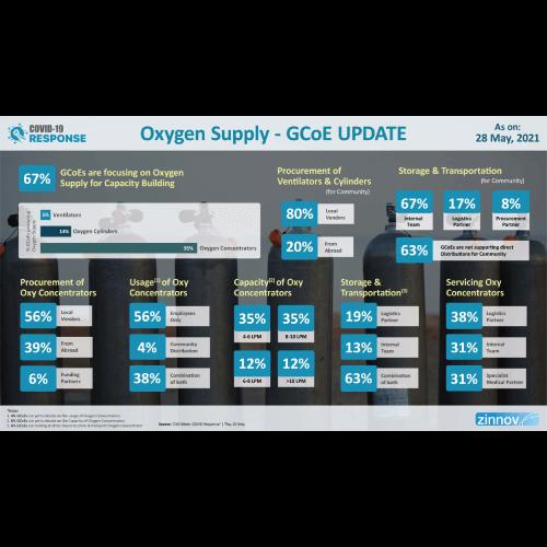 Oxygen Supply - GCoE Update