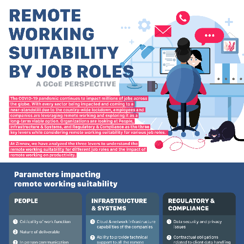 Remote Working suitability by Job Roles
