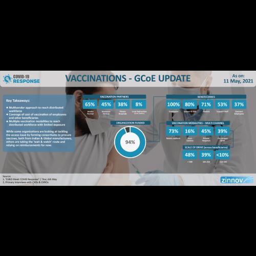 Vaccinations - GCoE Update