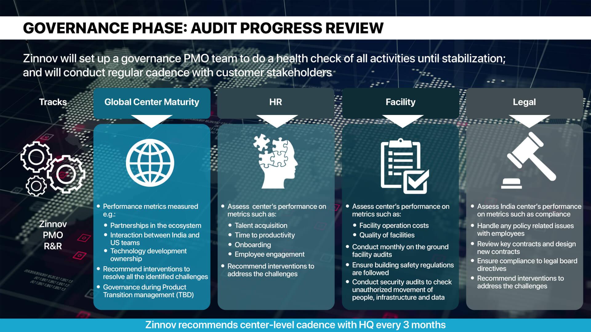 Governance Phase