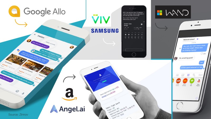 AI Powered Assistant Applications - Google Allo, Angel.ai, VIV, Wand Labs