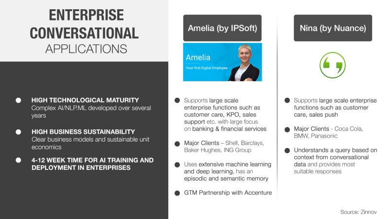 Enterprise Conversational Applications - IPsoft Amelia, Nuance Nina