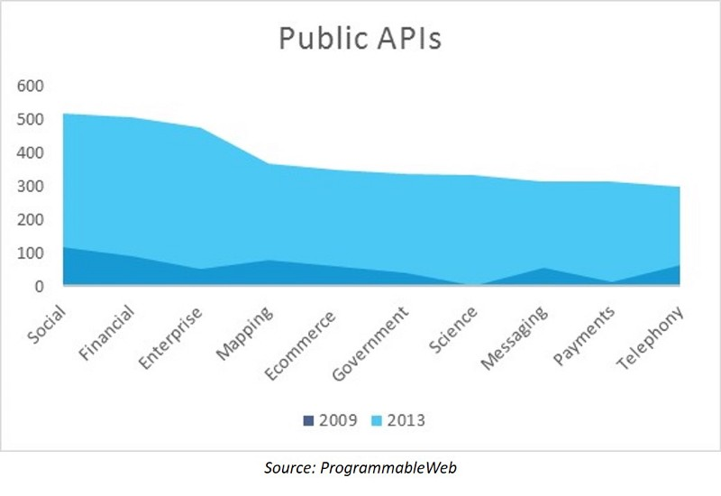API Adoption Growth from 2013 to 2016