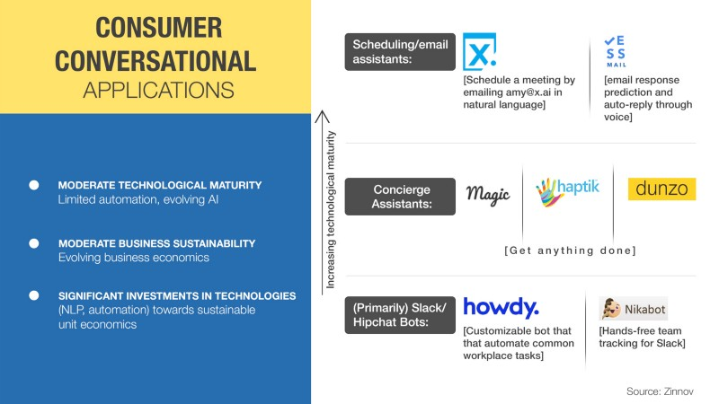 Consumer Conversational Applications - X.ai, ESS Mail, Magic, haptik, dunzo, howdy., Nikabot
