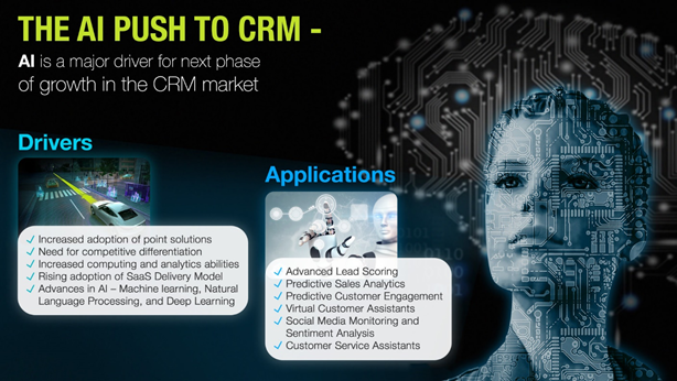 AI Push to Growth in the CRM Market