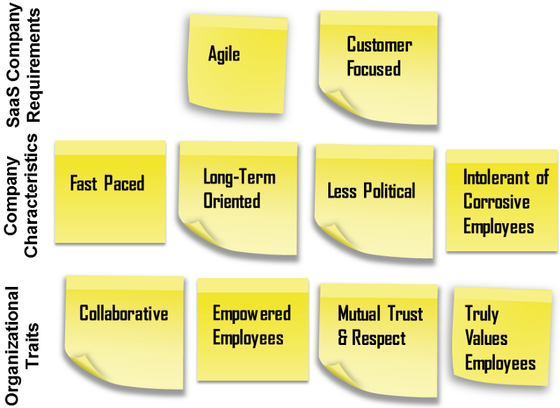 Impact on Organizational Structure & Culture - XaaS Adoption by Enterprises