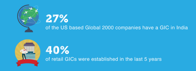 Growth Of Indian Retail GIC