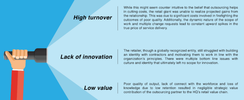 Key Challenges With The Outsourcing Model