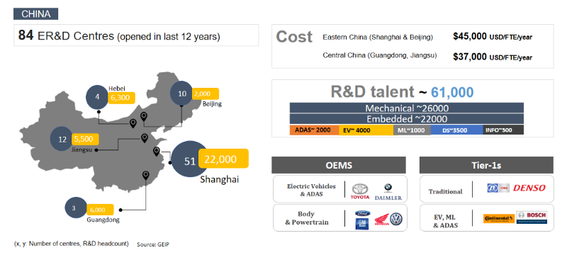 Insights on China ER&D Centers, R&D Talent and Cost