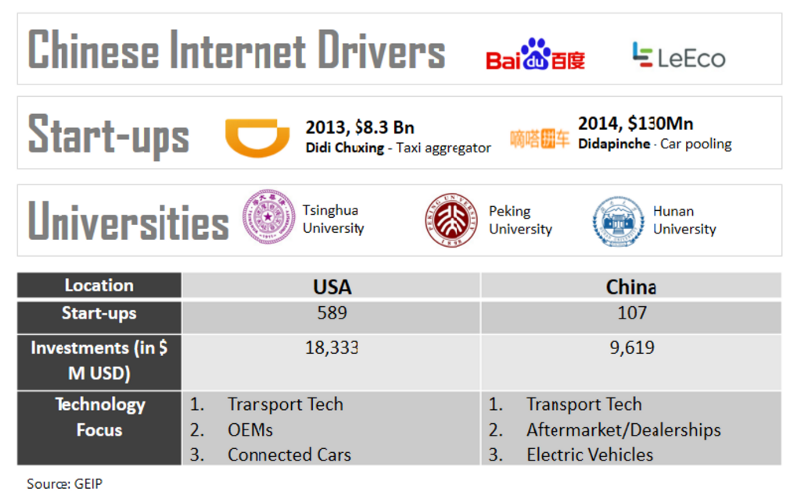 USA and China Automotive Start-up Investments Comparison