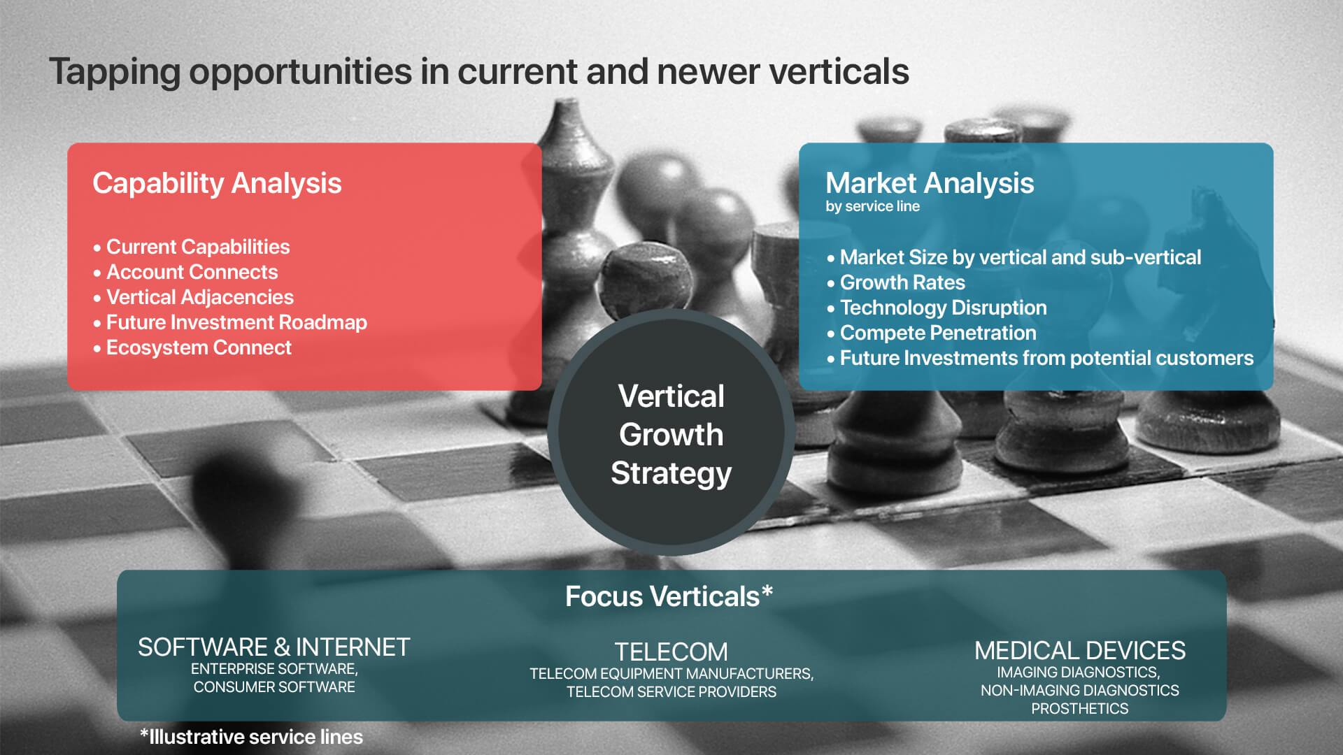 Vertical Growth Strategy