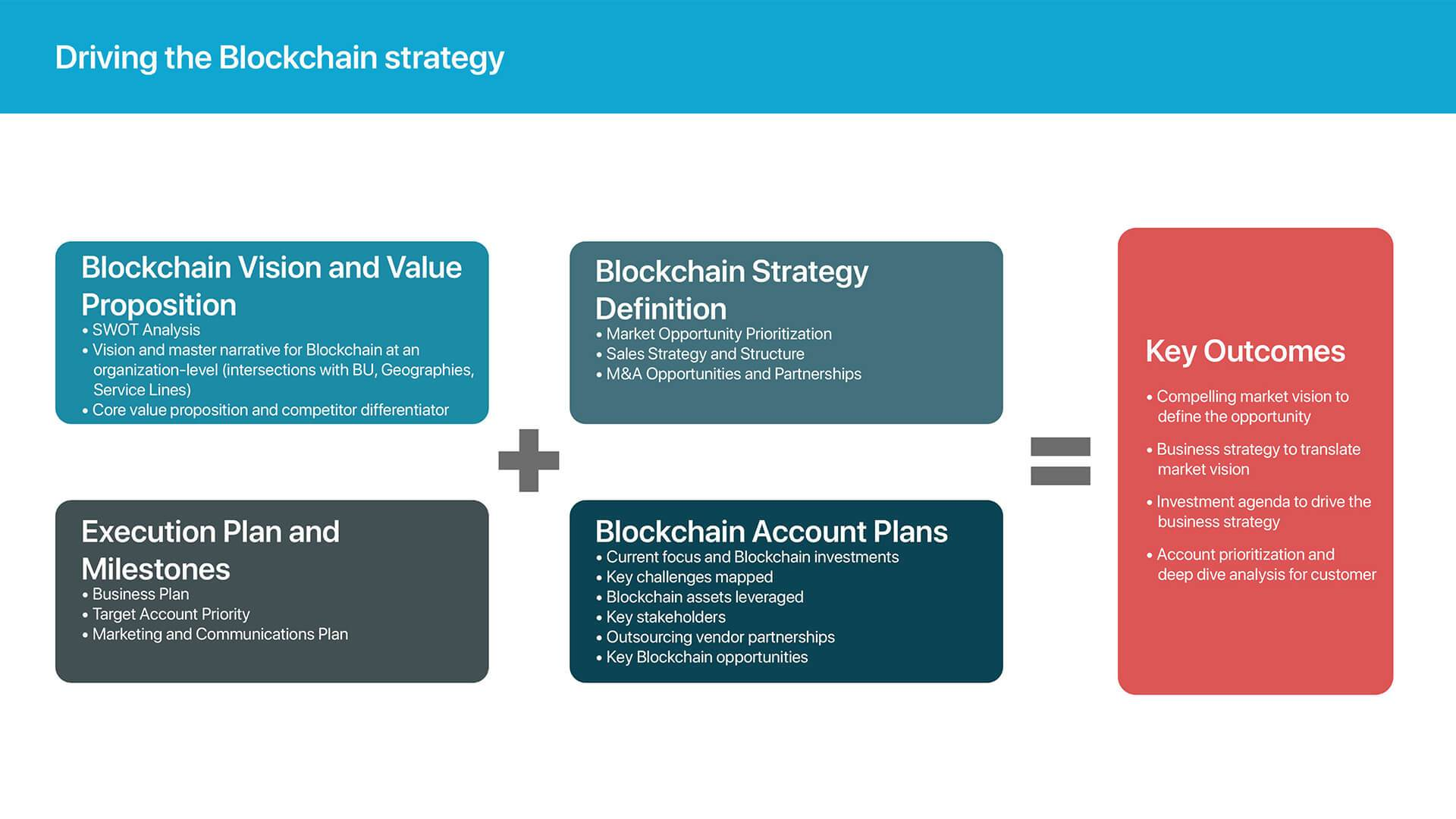 Blockchain Strategy