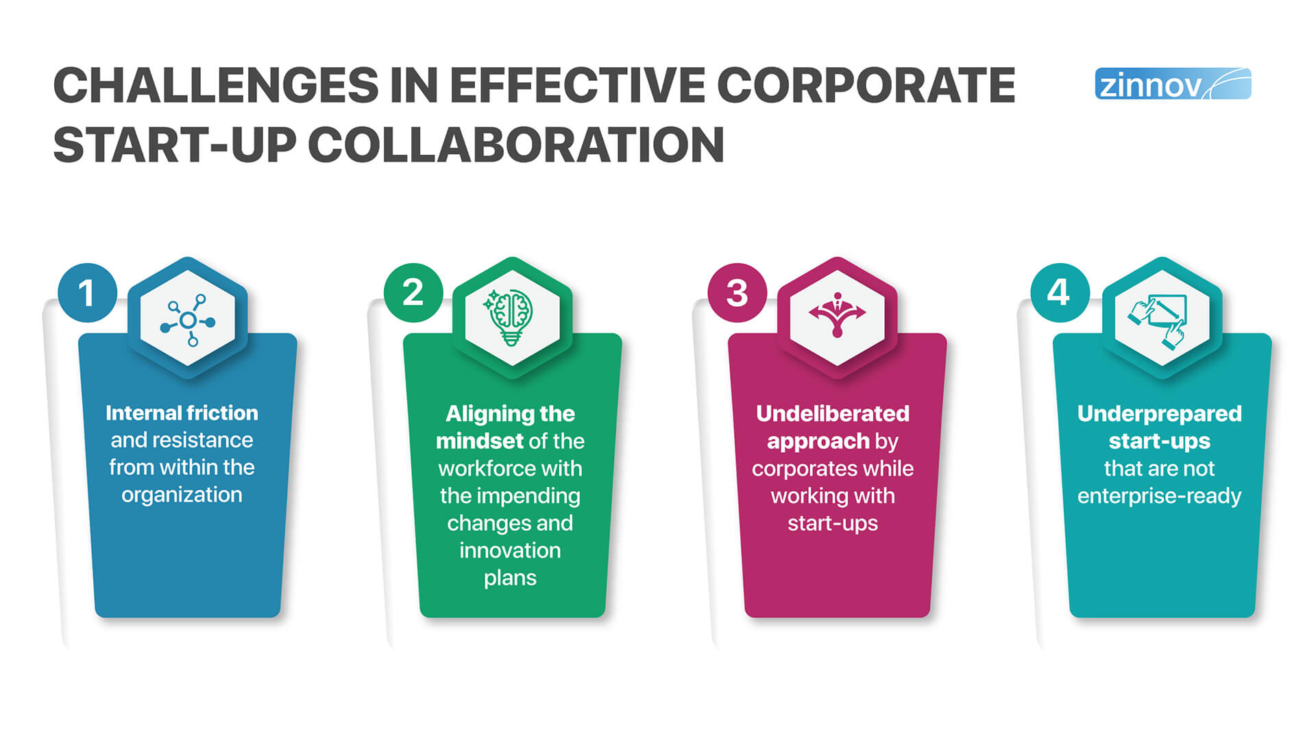 Corporate Startup collaboration