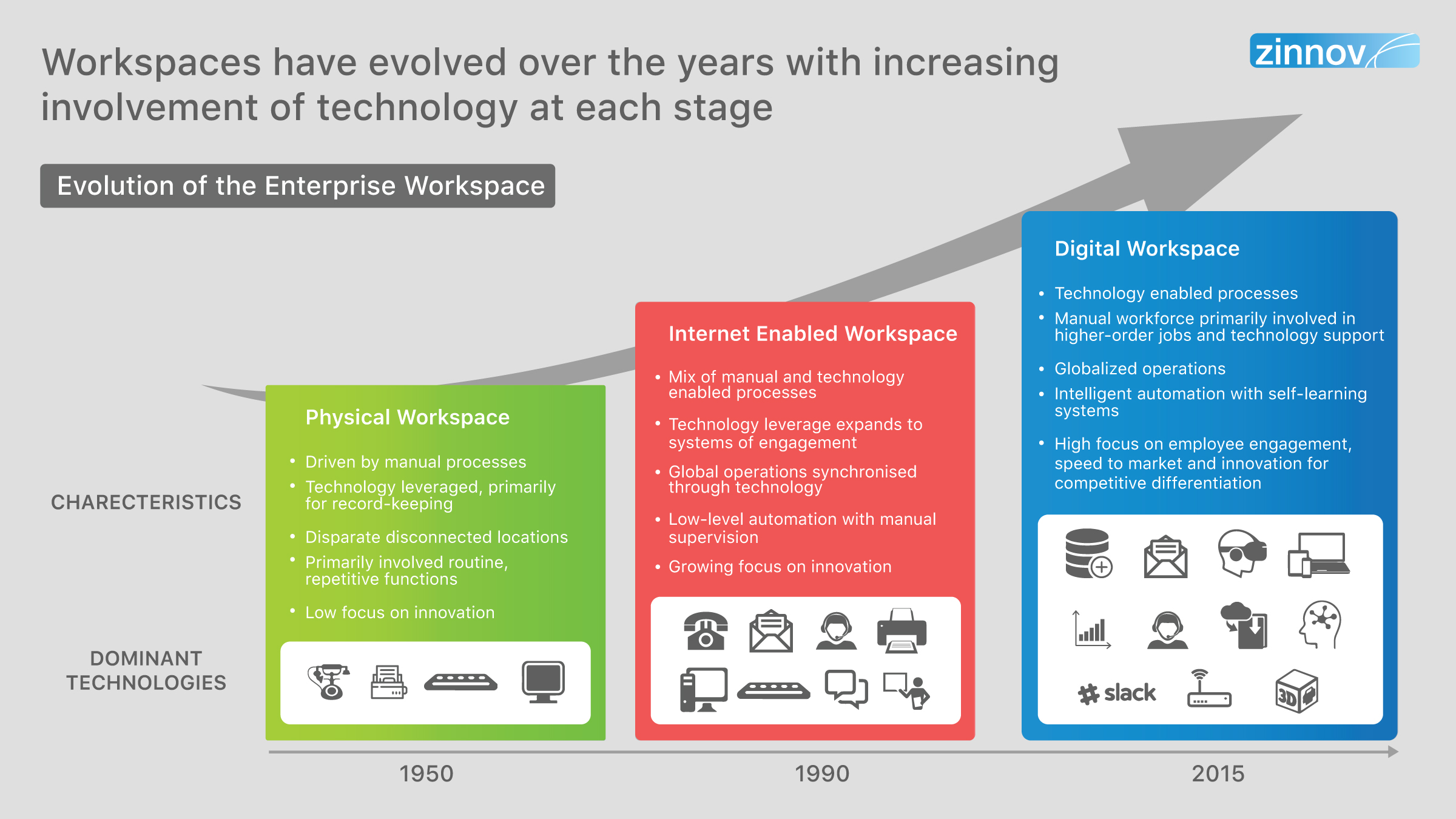 Evolution of Workspaces