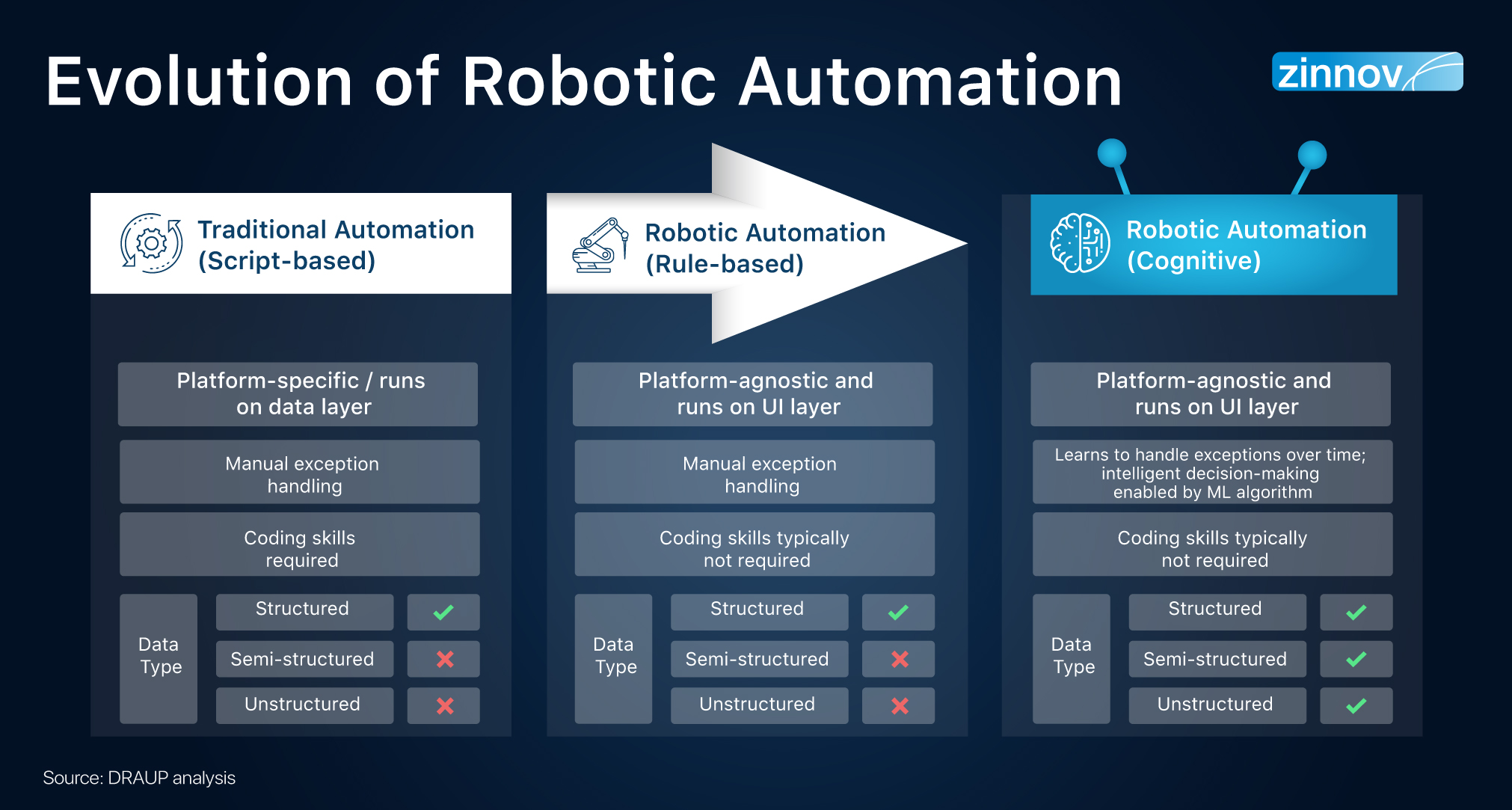 Evolution of Robotic Process Automation