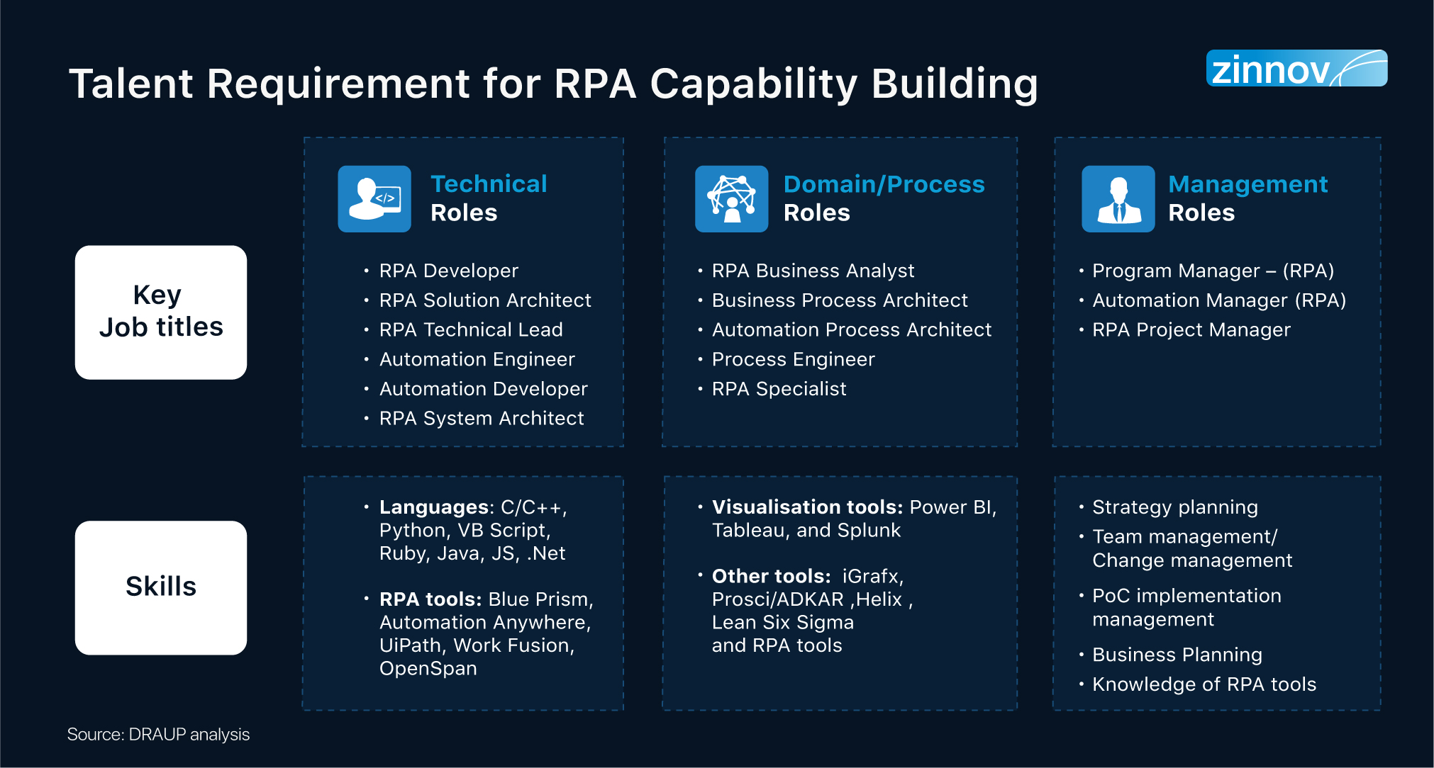 Talent Requirements for RPA Capability Building