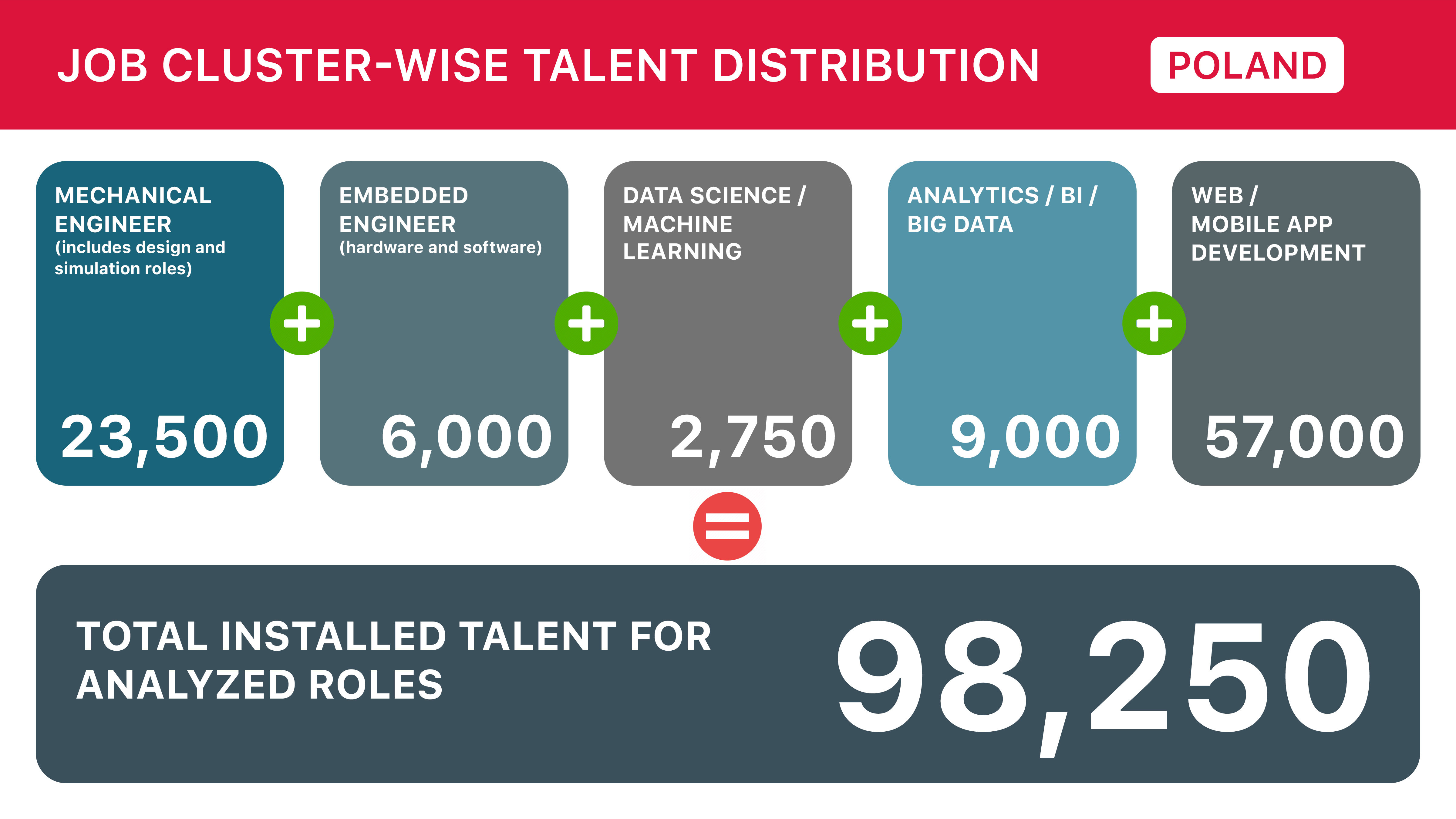 Poland Cluster-wise Talent Distribution