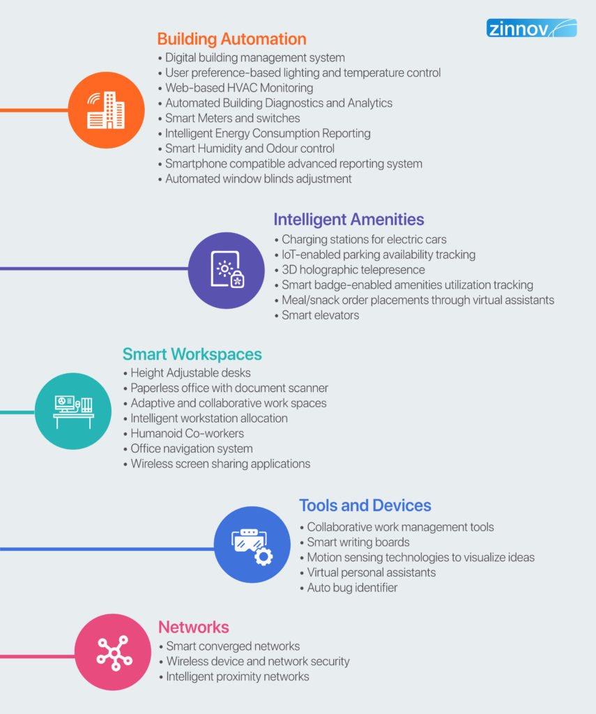 Digital Workplace Infrastructure Use Cases