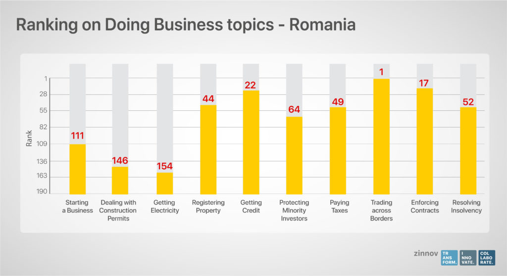 Romania - Ease of Doing Business