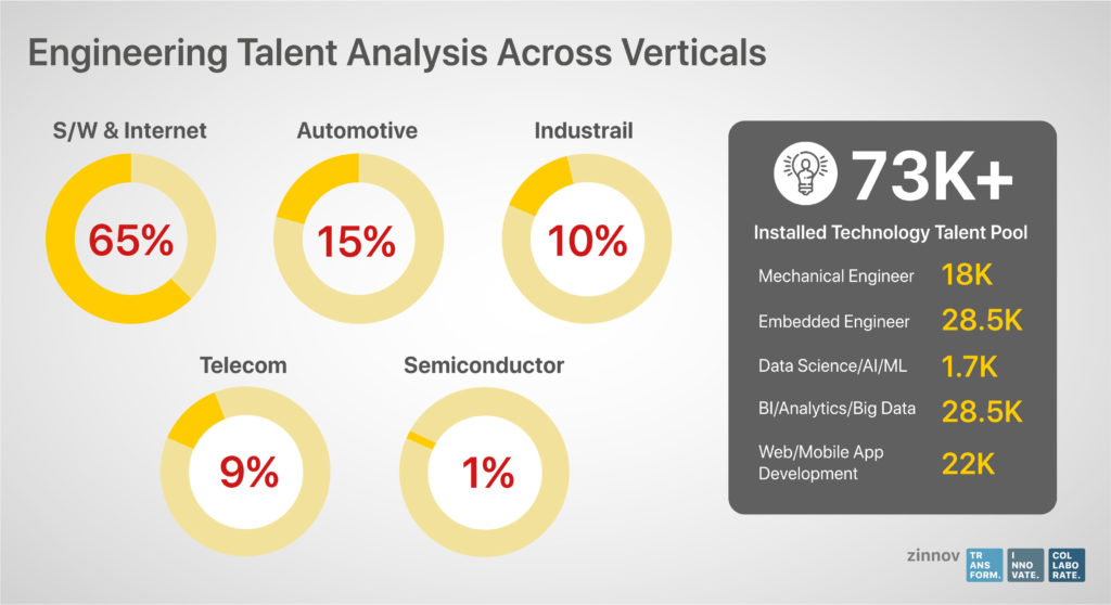 Romania IT Outsourcing Services Talent Analysis