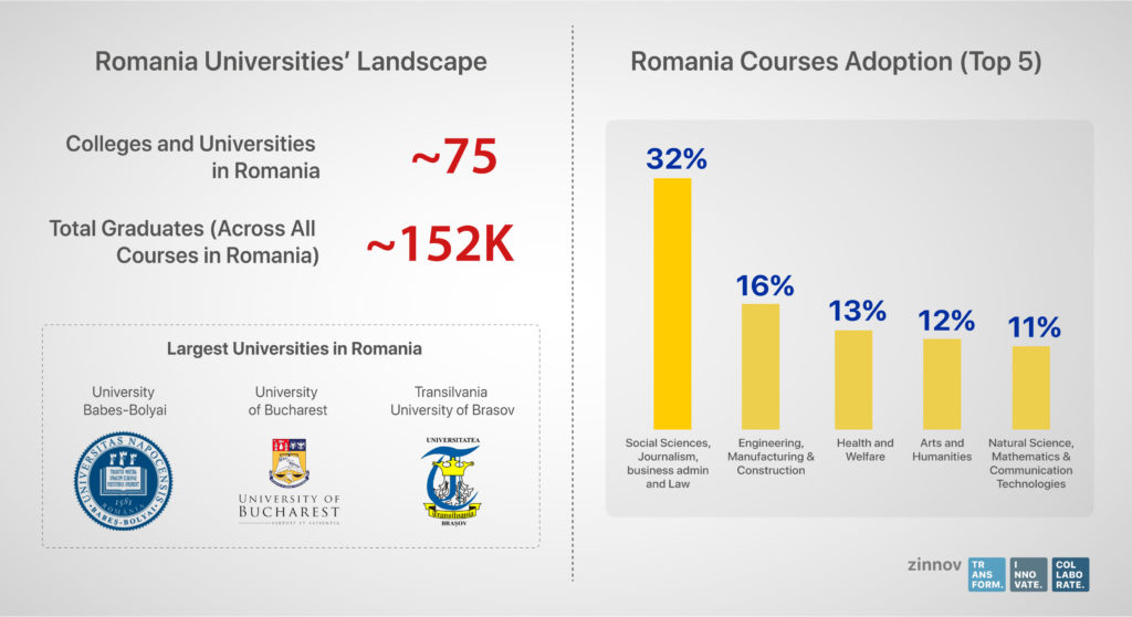 Romania Higher Education Universities
