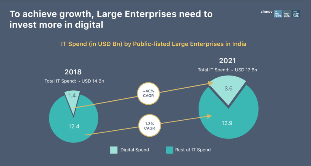 Digital transformation strategy for Large Enterprises