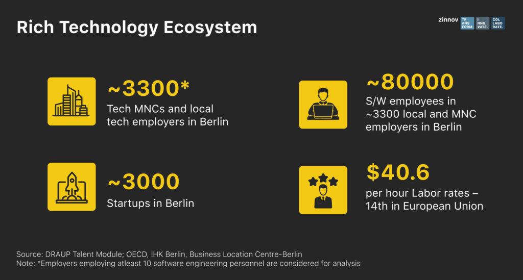 Berlin Technology Ecosystem