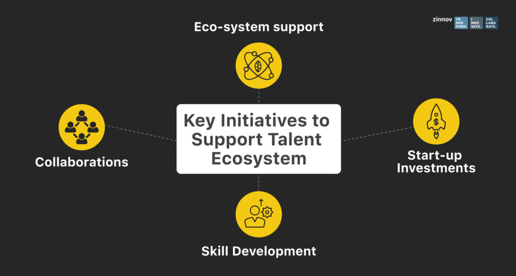 AI Talent Initiatives