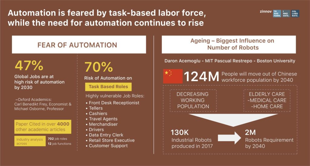 Automation as a new age talent strategy