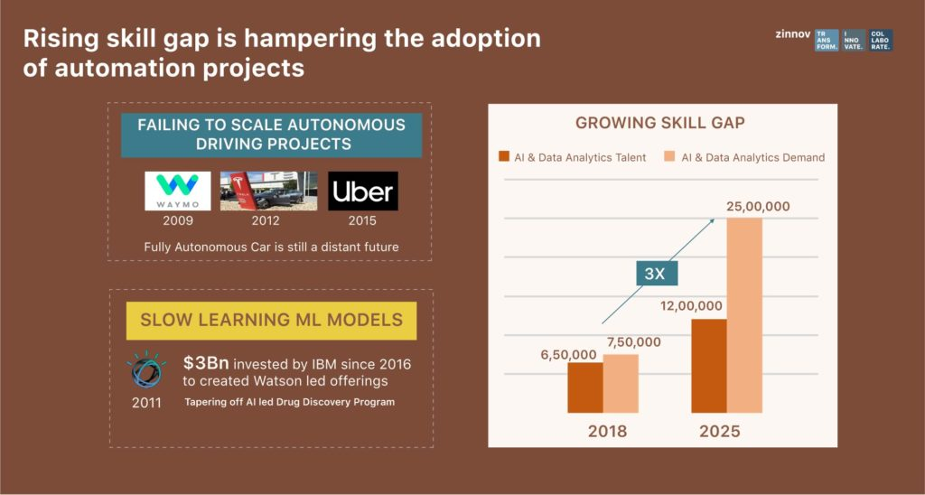 Rising skill gap hampering automation