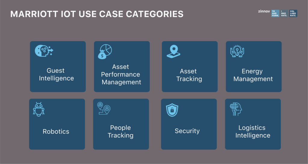 IOT Use Case categories