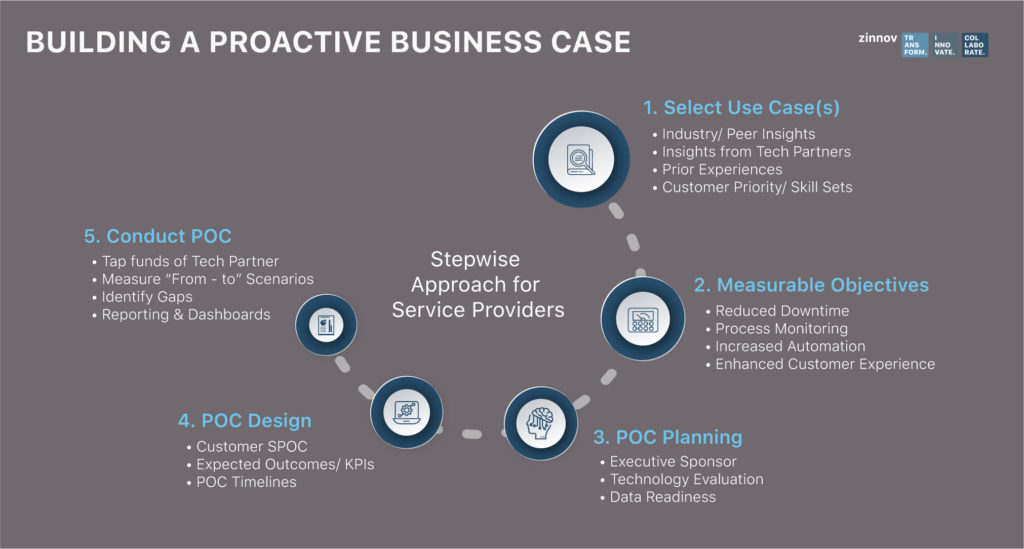 Business case for IOT opportunities