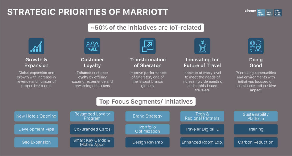 Marriott - IOT opportunities
