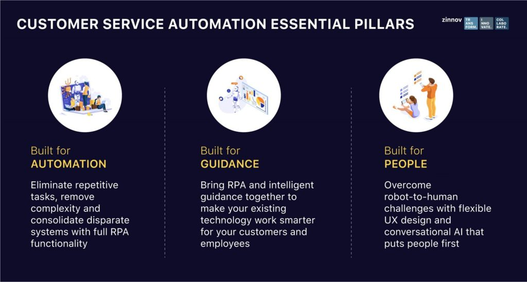 Three Pillars of Customer Service Automation