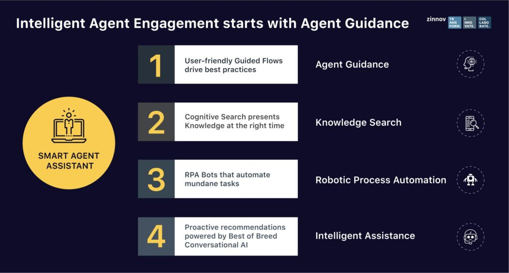 Intelligent Engagement starts with Agent Guidance