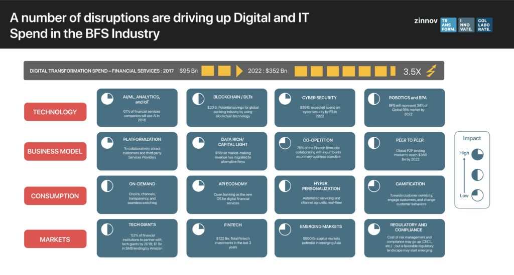 digital innovation in banking and financial services