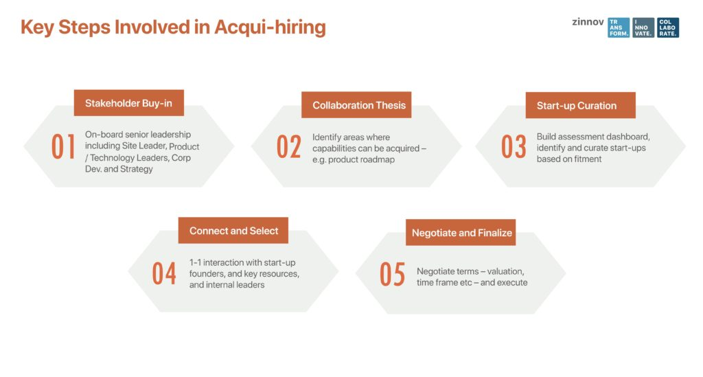 Key Steps in Acqui-hiring